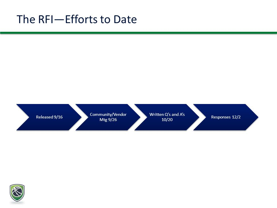 The RFI—Efforts to Date Released 9/16 Community/Vendor Mtg 9/26 Written Q's and A's 10/20 Responses 12/2