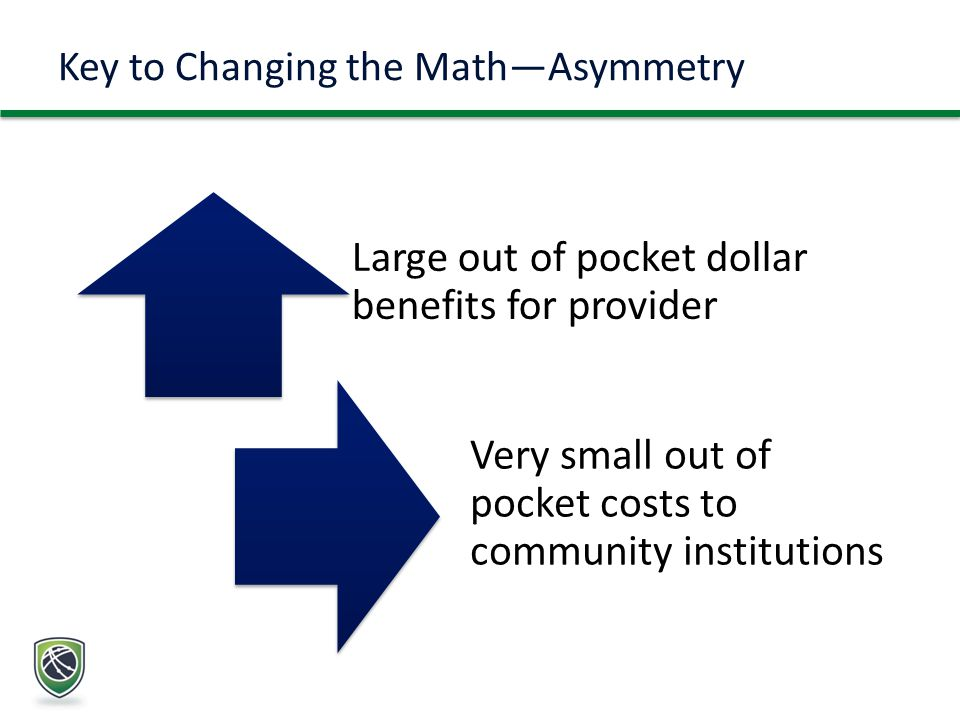 Key to Changing the Math—Asymmetry Large out of pocket dollar benefits for provider Very small out of pocket costs to community institutions