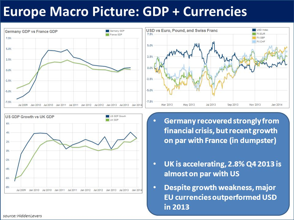 Europe Macro Picture: GDP + Currencies Germany recovered strongly from financial crisis, but recent growth on par with France (in dumpster) UK is accelerating, 2.8% Q4 2013 is almost on par with US Despite growth weakness, major EU currencies outperformed USD in 2013 And demand is flat.
