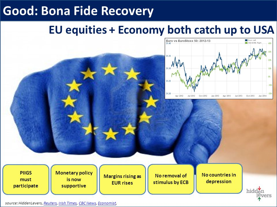 Good: Bona Fide Recovery source: HiddenLevers, Reuters, Irish Times, CBC News, Economist,ReutersIrish TimesCBC NewsEconomist EU equities + Economy both catch up to USA No countries in depression No removal of stimulus by ECB Margins rising as EUR rises PIIGS must participate Monetary policy is now supportive
