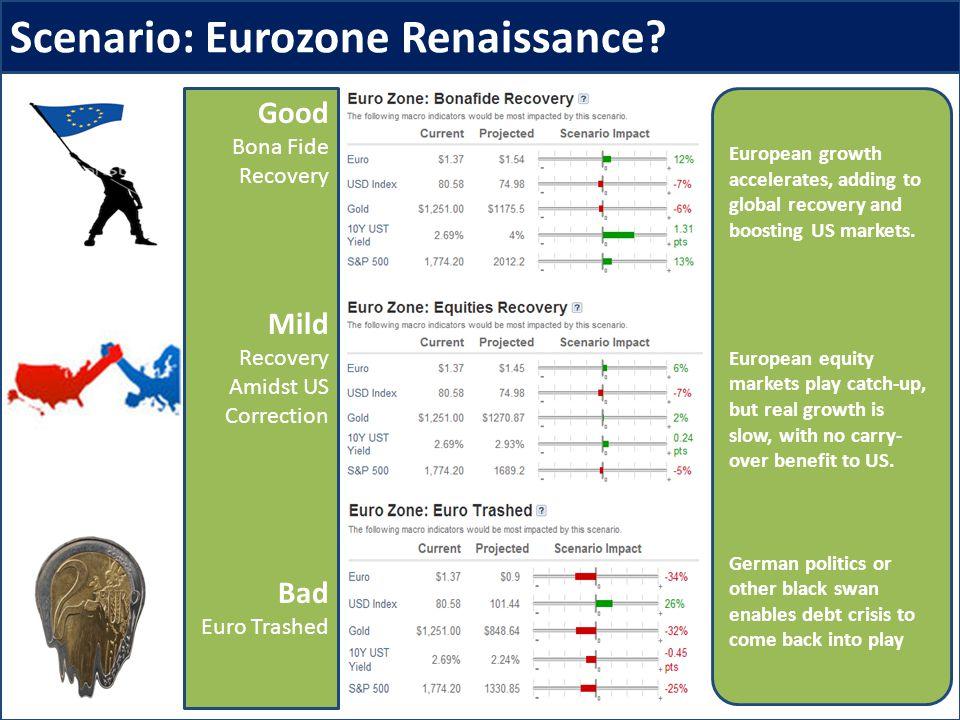 Scenario: Eurozone Renaissance.