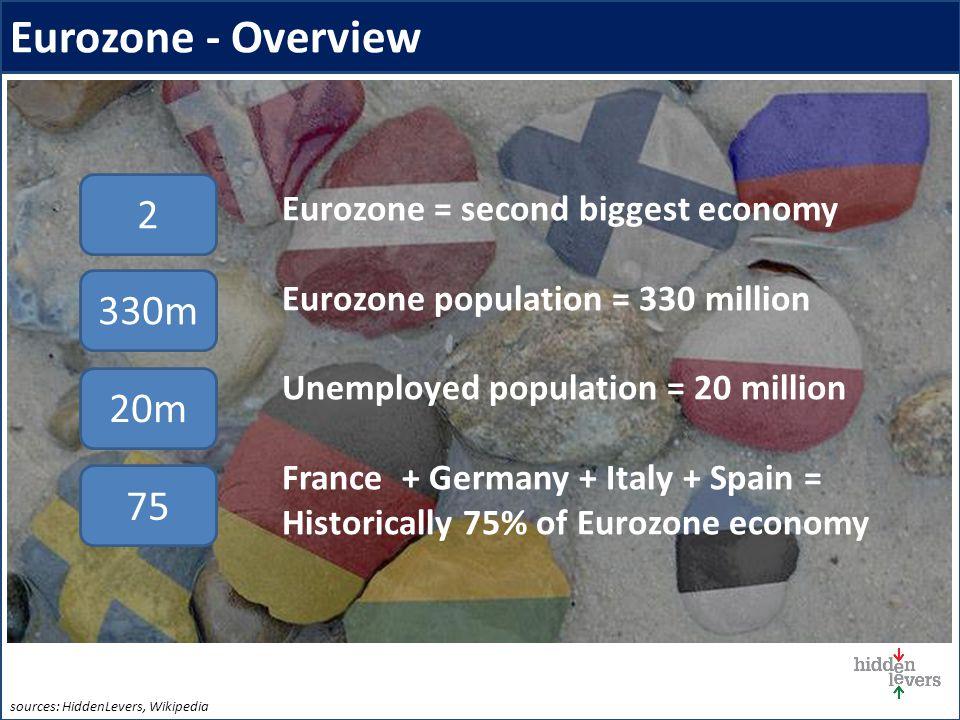 Eurozone - Overview Eurozone = second biggest economy Eurozone population = 330 million Unemployed population = 20 million France + Germany + Italy + Spain = Historically 75% of Eurozone economy 2 330m 20m 75 sources: HiddenLevers, Wikipedia