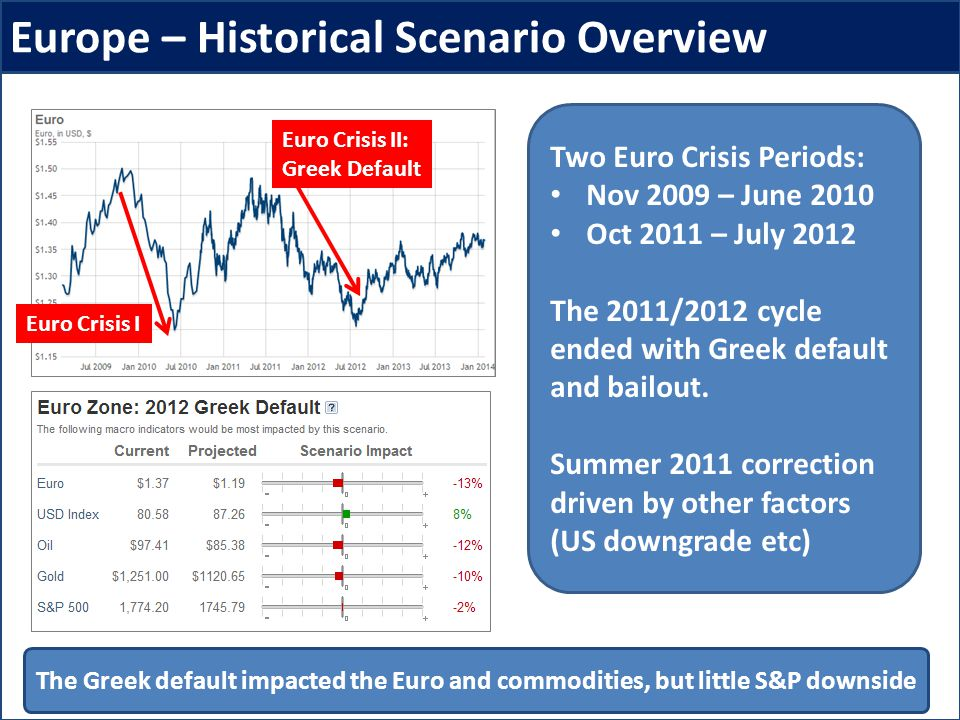 Europe – Historical Scenario Overview Two Euro Crisis Periods: Nov 2009 – June 2010 Oct 2011 – July 2012 The 2011/2012 cycle ended with Greek default and bailout.