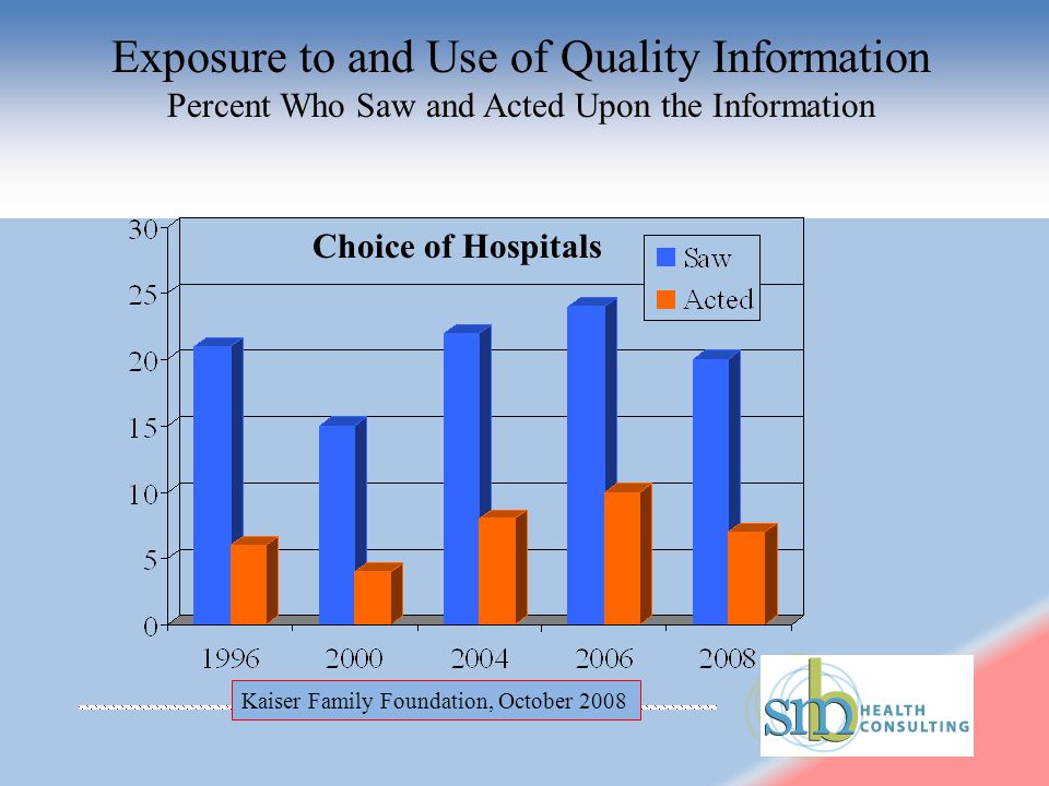Exposure to and Use of Quality Information Percent Who Saw and Acted Upon the Information Kaiser Family Foundation, October 2008 Choice of Hospitals