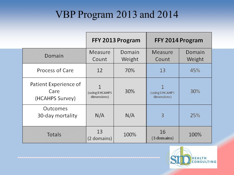 VBP Program 2013 and 2014