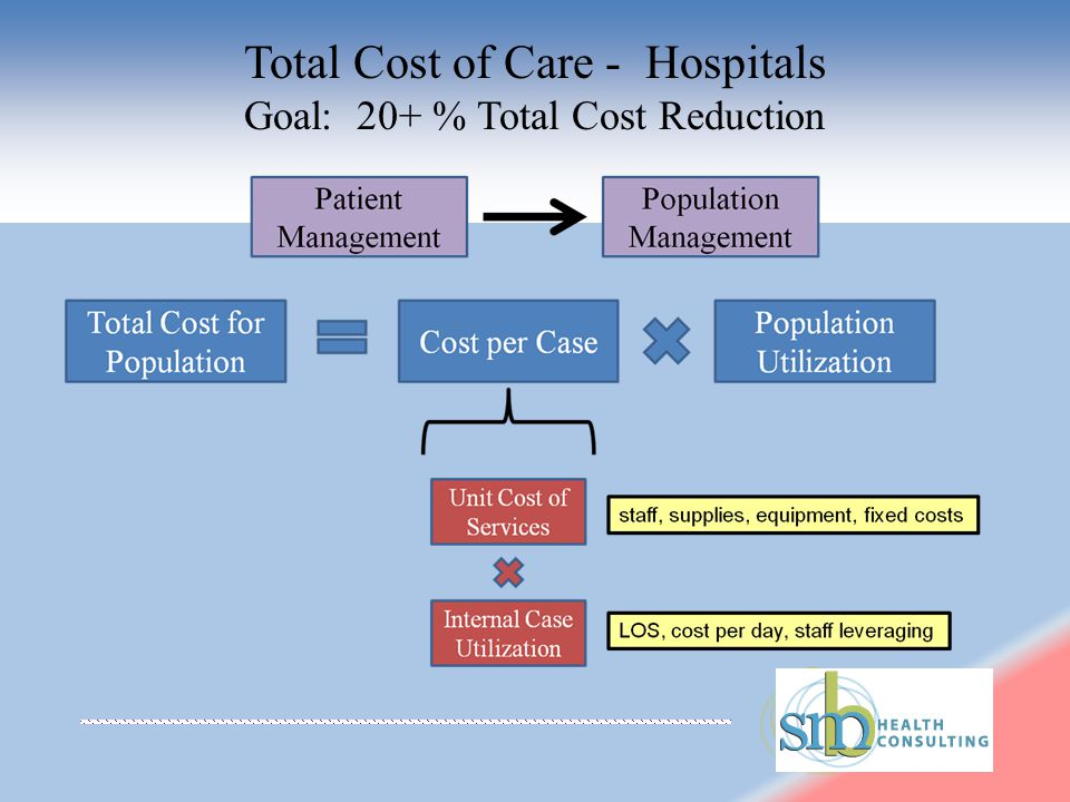 Total Cost of Care - Hospitals Goal: 20+ % Total Cost Reduction