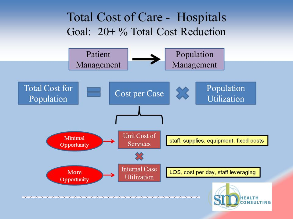 Minimal Opportunity More Opportunity Total Cost of Care - Hospitals Goal: 20+ % Total Cost Reduction
