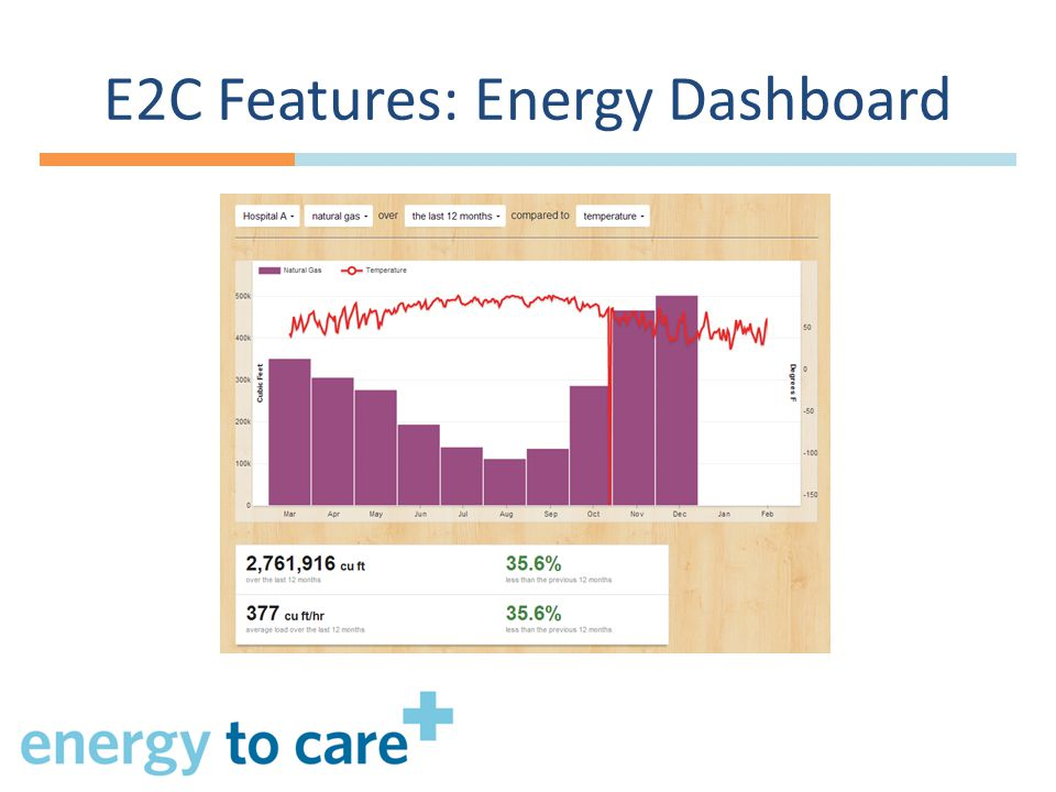 E2C Features: Energy Dashboard