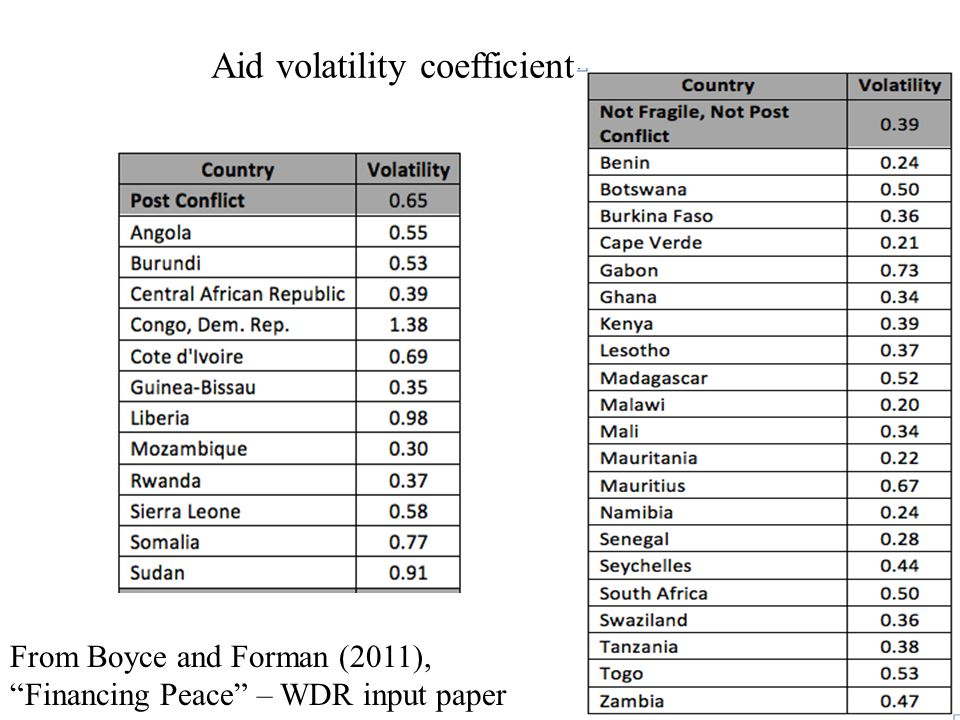 Aid volatility coefficient From Boyce and Forman (2011), Financing Peace – WDR input paper