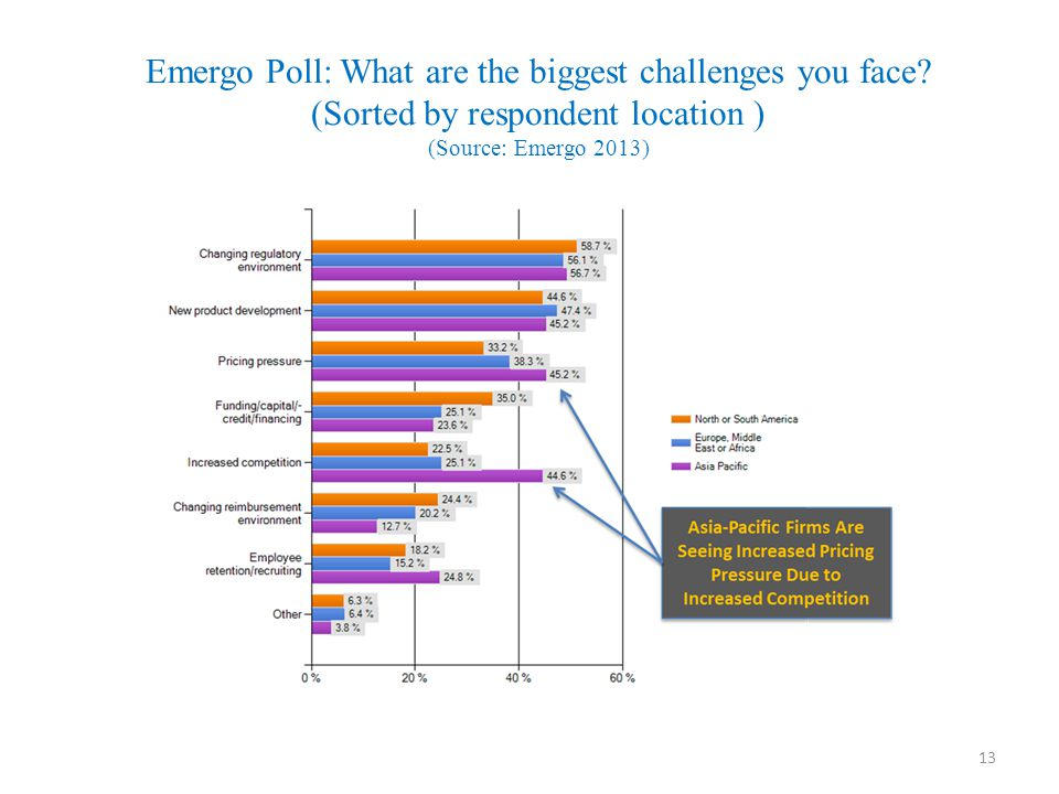 Emergo Poll: What are the biggest challenges you face? (Sorted by respondent location ) (Source: Emergo 2013) 13