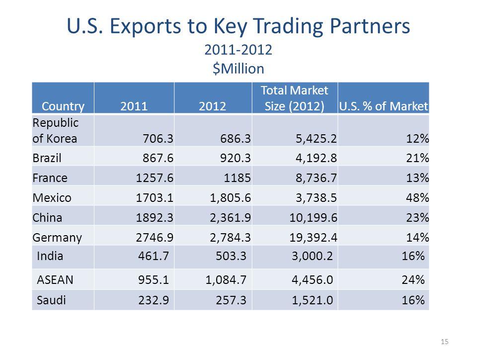 U.S. Exports to Key Trading Partners 2011-2012 $Million Country20112012 Total Market Size (2012)U.S. % of Market Republic of Korea706.3686.35,425.212%