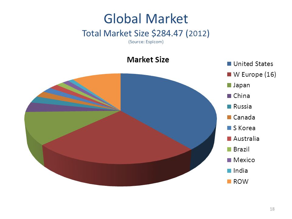 Global Market Total Market Size $284.47 ( 2012 ) (Source: Espicom) 18