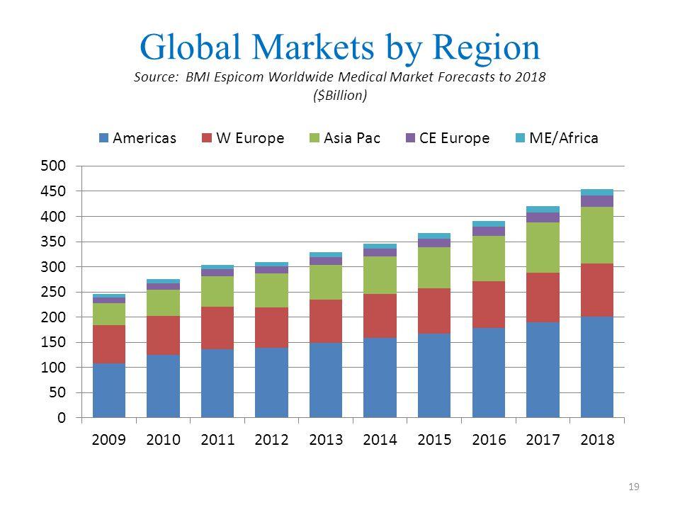 Global Markets by Region Source: BMI Espicom Worldwide Medical Market Forecasts to 2018 ($Billion) 19