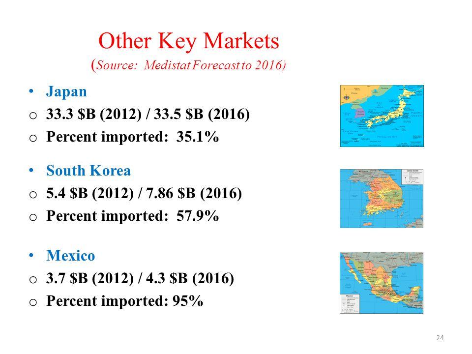 Other Key Markets ( Source: Medistat Forecast to 2016) Japan o 33.3 $B (2012) / 33.5 $B (2016) o Percent imported: 35.1% South Korea o 5.4 $B (2012) /