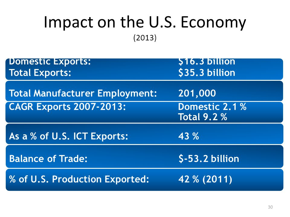 Impact on the U.S. Economy (2013) Domestic Exports:$16.3 billion Total Exports:$35.3 billion Total Manufacturer Employment: 201,000 CAGR Exports 2007-
