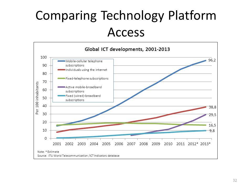 Comparing Technology Platform Access 32