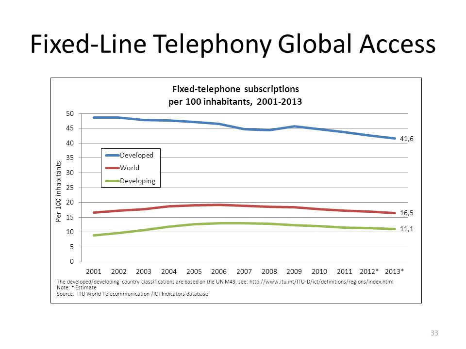 Fixed-Line Telephony Global Access 33