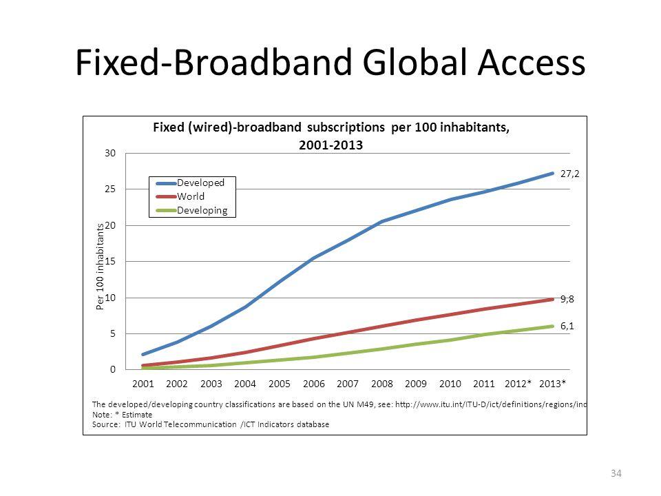 Fixed-Broadband Global Access 34