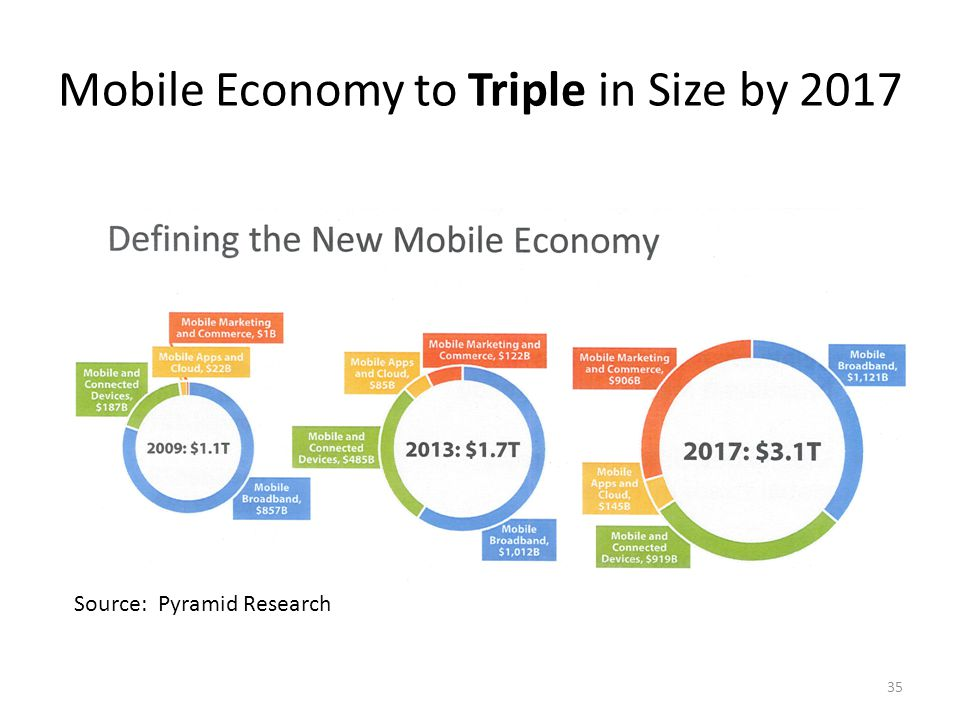 Mobile Economy to Triple in Size by 2017 Source: Pyramid Research 35