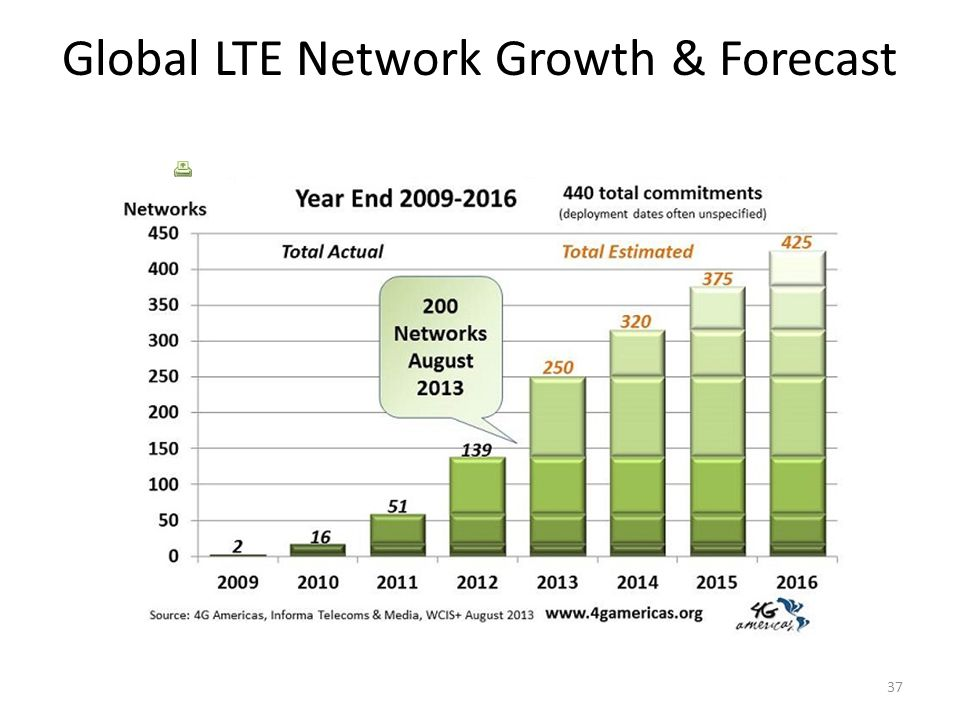 Global LTE Network Growth & Forecast Global LTE Network Growth & Forecast 37