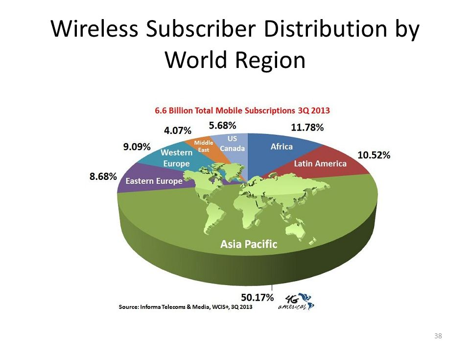 Wireless Subscriber Distribution by World Region Subscription Distribution by World Region 38