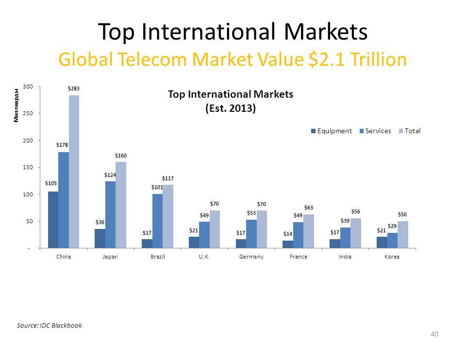 Top International Markets Global Telecom Market Value $2.1 Trillion Source: IDC Blackbook 40