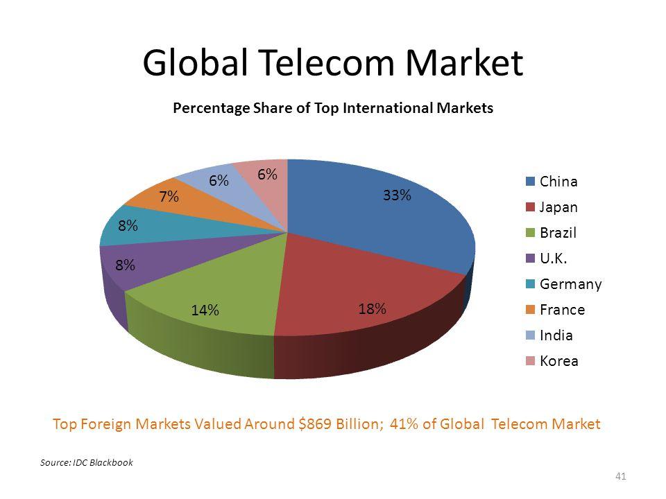 Global Telecom Market Top Foreign Markets Valued Around $869 Billion; 41% of Global Telecom Market Source: IDC Blackbook 41
