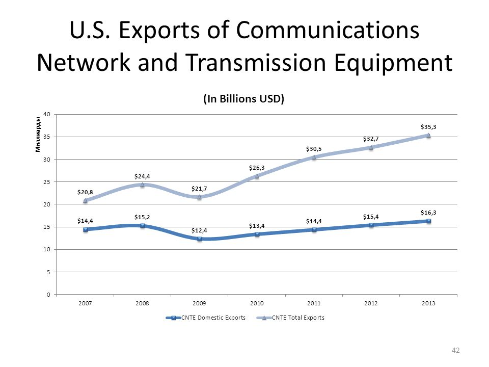 U.S. Exports of Communications Network and Transmission Equipment 42
