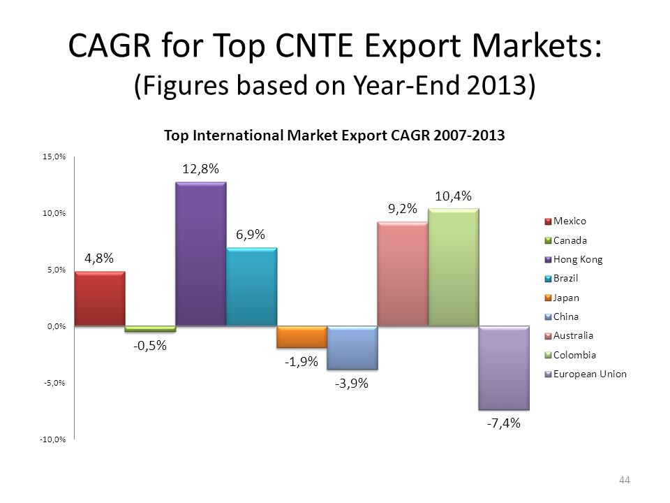 CAGR for Top CNTE Export Markets: (Figures based on Year-End 2013) 44