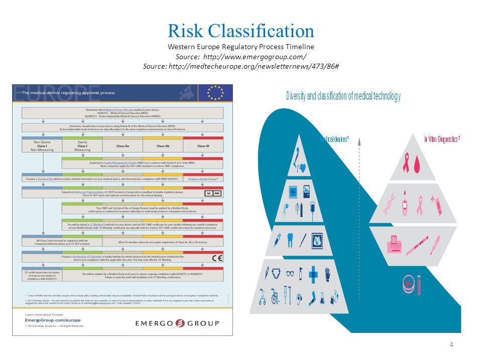 Risk Classification Western Europe Regulatory Process Timeline Source: http://www.emergogroup.com/ Source: http://medtecheurope.org/newsletternews/473
