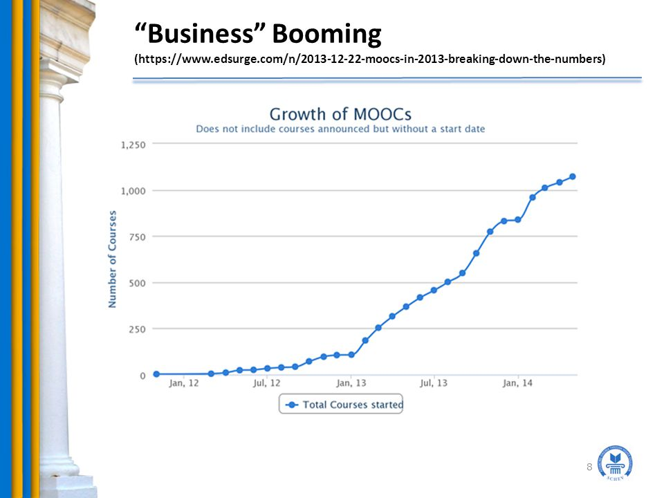 Business Booming (https://www.edsurge.com/n/2013-12-22-moocs-in-2013-breaking-down-the-numbers) 8
