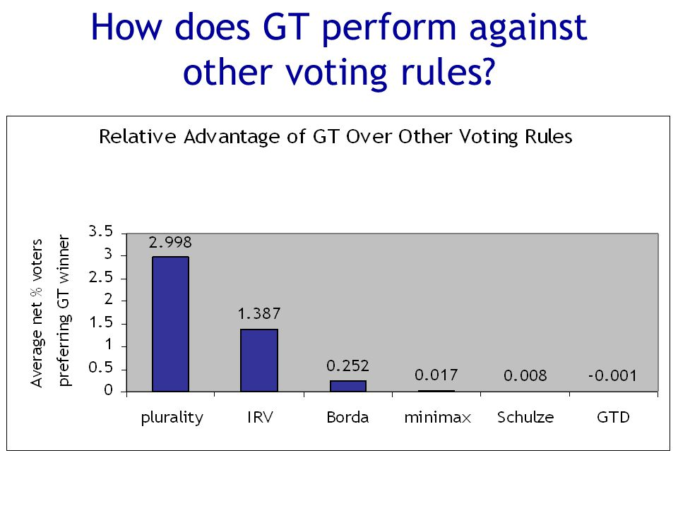 How does GT perform against other voting rules