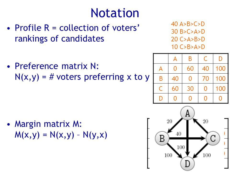 Notation Profile R = collection of voters' rankings of candidates Preference matrix N: N(x,y) = # voters preferring x to y Margin matrix M: M(x,y) = N(x,y) – N(y,x) 40 A>B>C>D 30 B>C>A>D 20 C>A>B>D 10 C>B>A>D ABCD A06040100 B40070100 C60300100 D0000 ABCD A020-20100 B-20040100 C20-400100 D -100 0