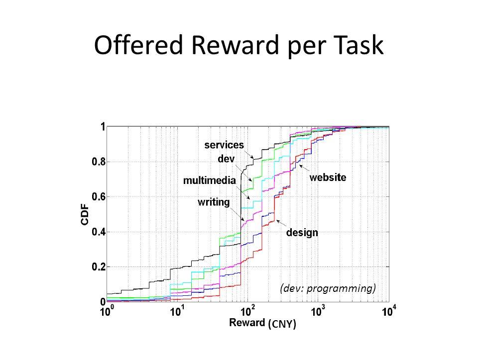 Offered Reward per Task (dev: programming) (CNY)