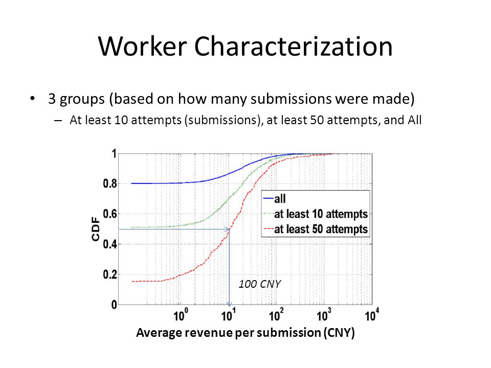 Worker Characterization 3 groups (based on how many submissions were made) – At least 10 attempts (submissions), at least 50 attempts, and All Average revenue per submission (CNY) 100 CNY