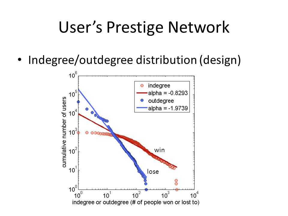 User's Prestige Network Indegree/outdegree distribution (design) win lose