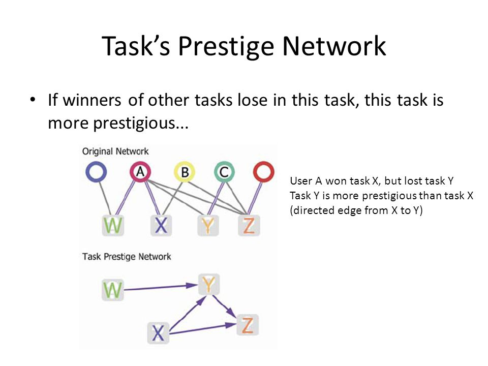 Task's Prestige Network If winners of other tasks lose in this task, this task is more prestigious... User A won task X, but lost task Y Task Y is mor