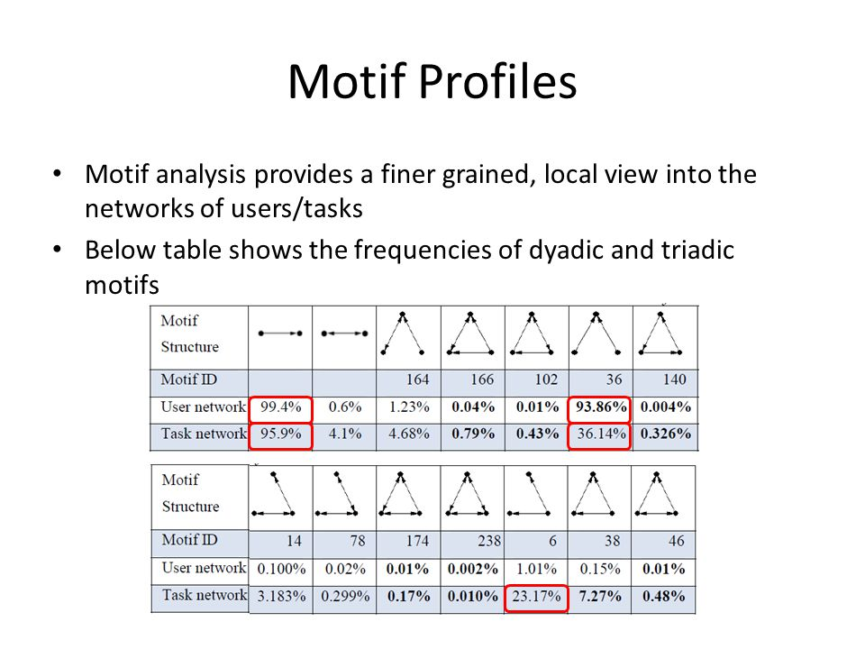 Motif Profiles Motif analysis provides a finer grained, local view into the networks of users/tasks Below table shows the frequencies of dyadic and triadic motifs
