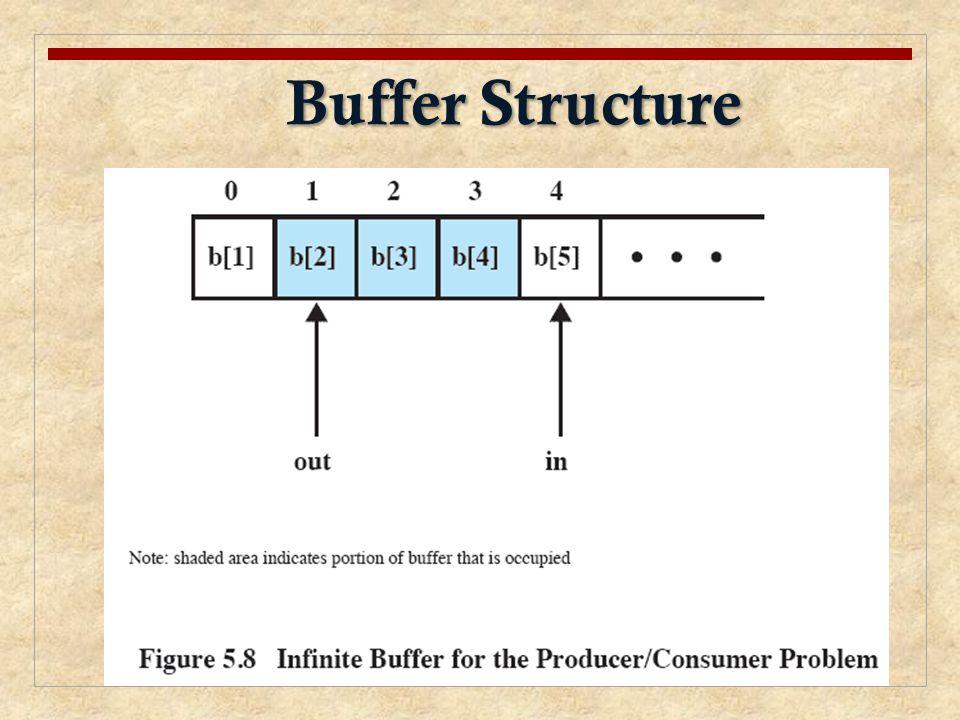 Buffer Structure