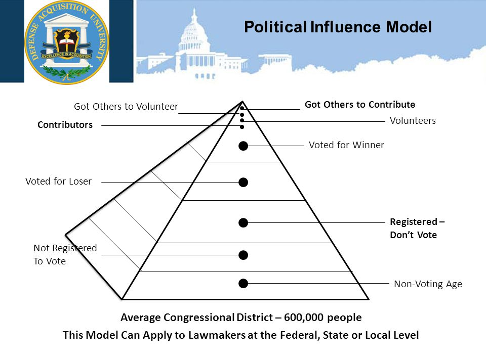 VAN SCOYOC ASSOCIATES Political Influence Model Average Congressional District – 600,000 people This Model Can Apply to Lawmakers at the Federal, State or Local Level Non-Voting Age Not Registered To Vote Registered – Don't Vote Voted for Winner Voted for Loser Volunteers Got Others to Contribute Got Others to Volunteer Contributors