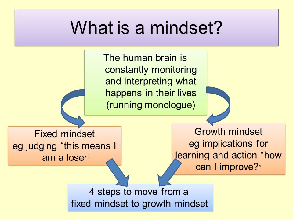 4 steps to move from a fixed to a growth mindset Support the coachee to: 1.Learn to hear their fixed mindset voice 2.