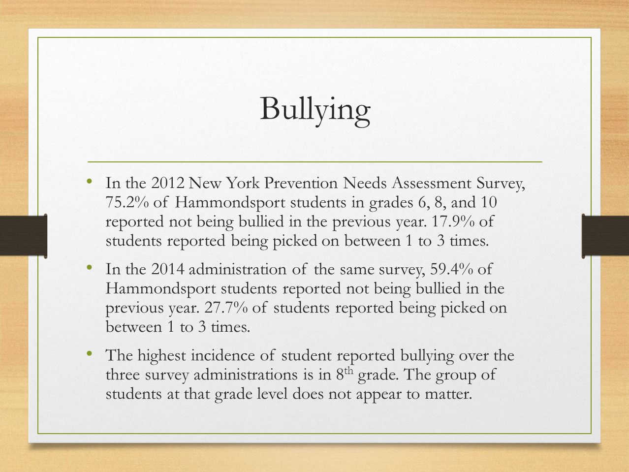 Bullying In the 2012 New York Prevention Needs Assessment Survey, 75.2% of Hammondsport students in grades 6, 8, and 10 reported not being bullied in
