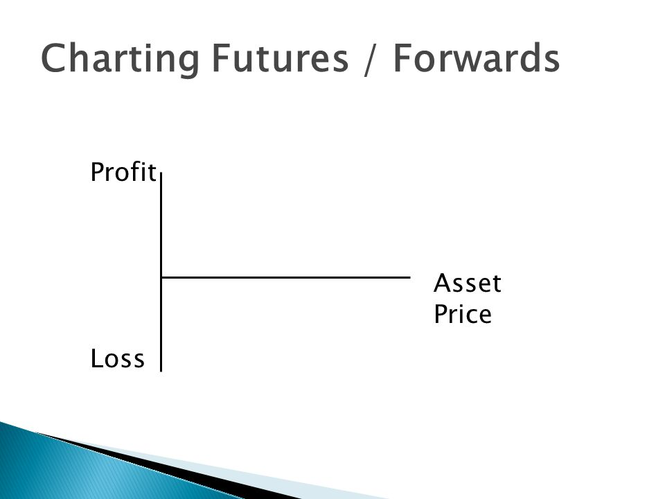 Asset Price Profit Loss Charting Futures / Forwards