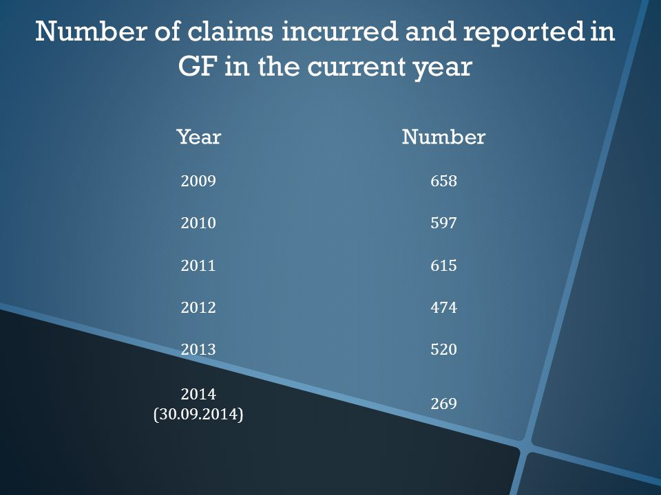 Number of claims incurred and reported in GF in the current year YearNumber 2009658 2010597 2011615 2012474 2013520 2014 (30.09.2014) 269