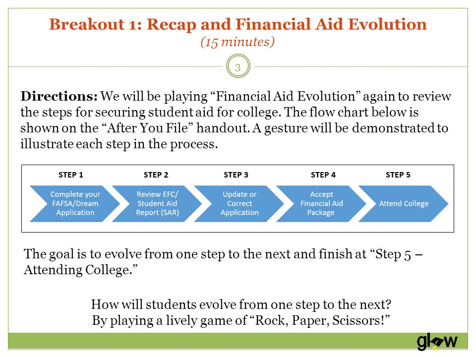 Breakout 1: Recap and Financial Aid Evolution (15 minutes) 3 Directions: We will be playing Financial Aid Evolution again to review the steps for securing student aid for college.