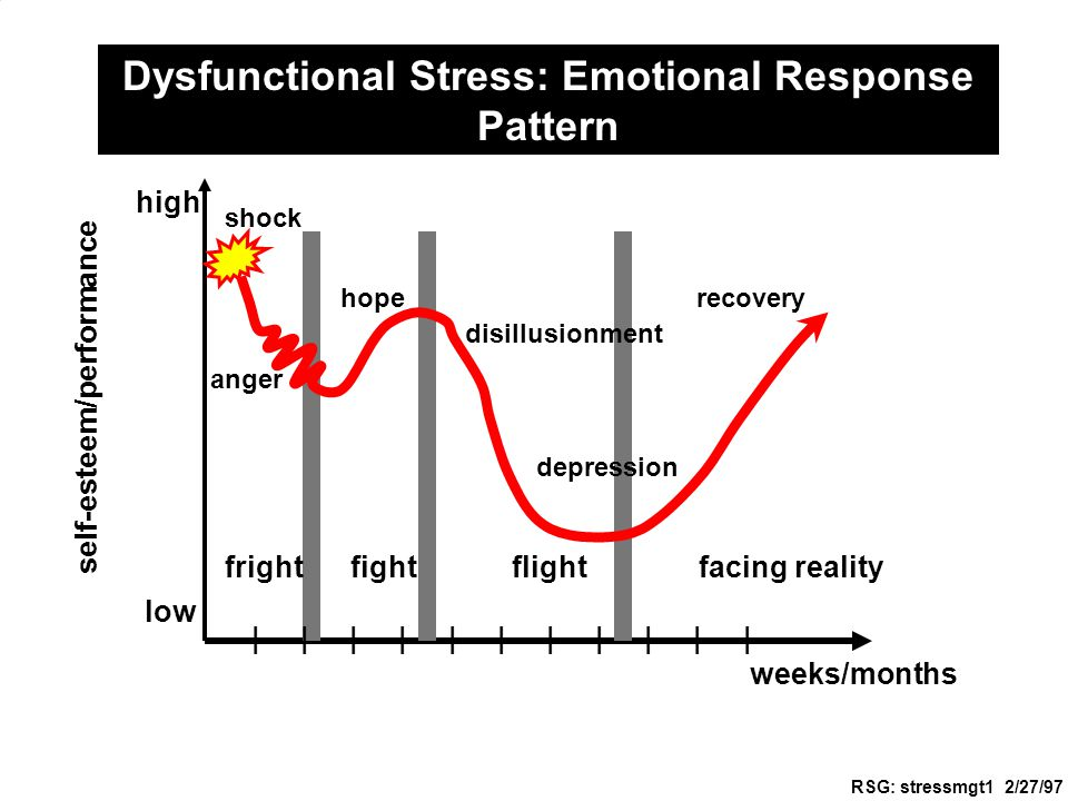 MGT/437 – Project Management © Westbrook Stevens 2001 castevens@email.uophx.edu 4/30/2015 Dysfunctional Stress: Emotional Response Pattern weeks/months self-esteem/performance high low | | | | | | | | | | | fright fight flight facing reality anger shock hope disillusionment depression recovery RSG: stressmgt1 2/27/97