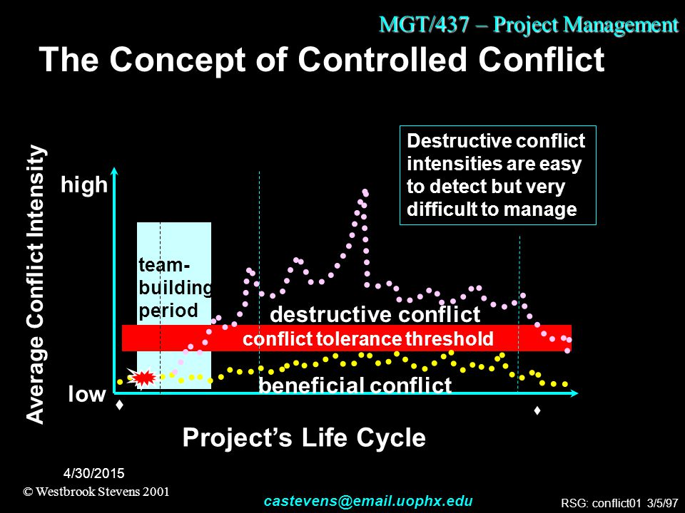 MGT/437 – Project Management © Westbrook Stevens 2001 castevens@email.uophx.edu 4/30/2015 team- building period The Concept of Controlled Conflict  P