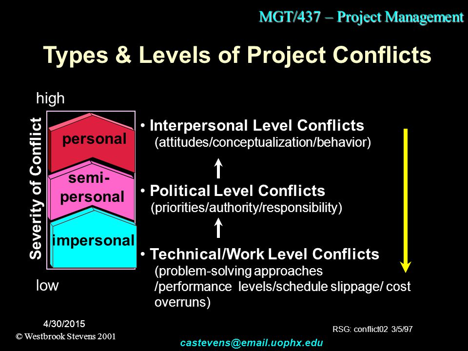 MGT/437 – Project Management © Westbrook Stevens 2001 castevens@email.uophx.edu 4/30/2015 Types & Levels of Project Conflicts Severity of Conflict low high Political Level Conflicts (priorities/authority/responsibility) semi- personal Technical/Work Level Conflicts (problem-solving approaches /performance levels/schedule slippage/ cost overruns) impersonal Interpersonal Level Conflicts (attitudes/conceptualization/behavior) personal RSG: conflict02 3/5/97