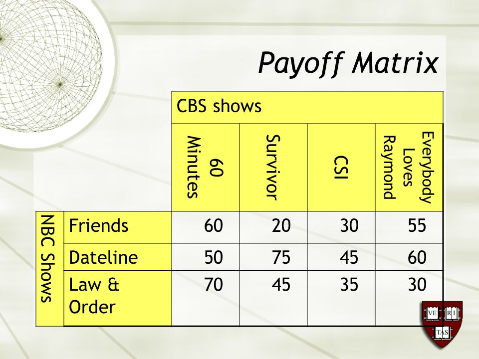 Payoff Matrix CBS shows 60 Minutes Survivor CSI Everybody Loves Raymond NBC Shows Friends60203055 Dateline50754560 Law & Order 70453530