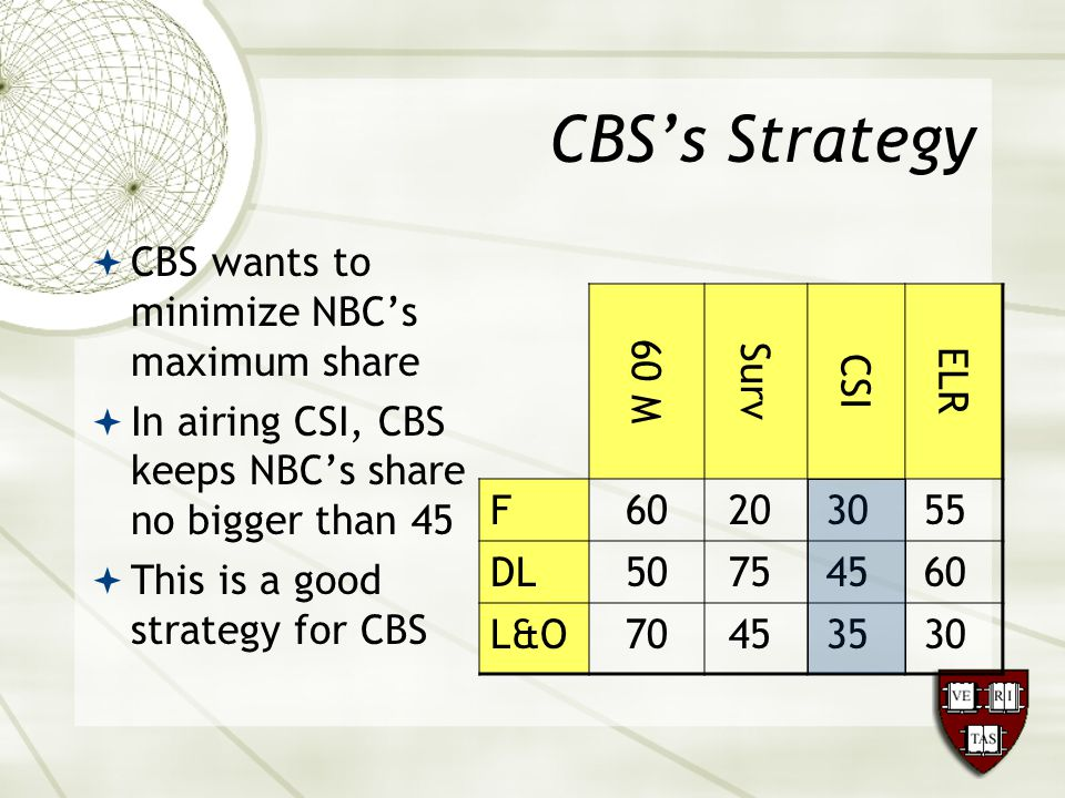 CBS's Strategy  CBS wants to minimize NBC's maximum share  In airing CSI, CBS keeps NBC's share no bigger than 45  This is a good strategy for CBS 60 M Surv CSI ELR F60203055 DL50754560 L&O70453530